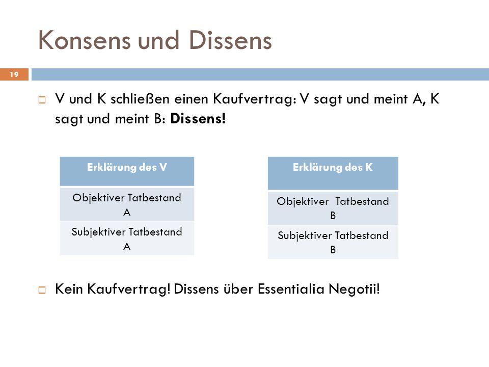 Konsens und Dissens V und K schließen einen Kaufvertrag: V sagt und meint A, K sagt und meint B: Dissens!