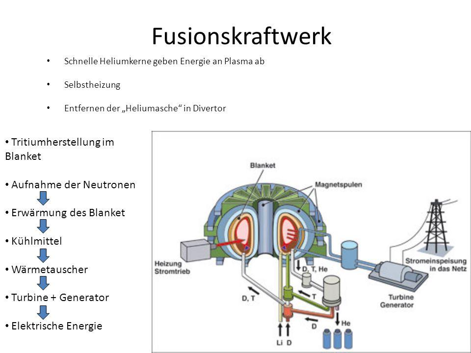 Fusionskraftwerk Tritiumherstellung im Blanket Aufnahme der Neutronen