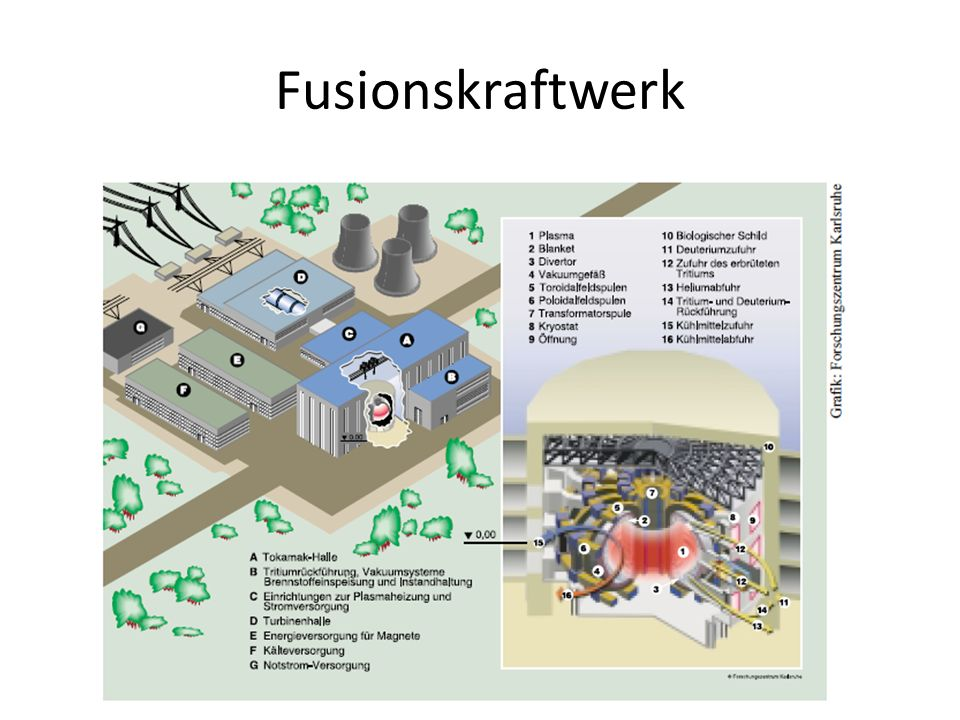 Fusionskraftwerk