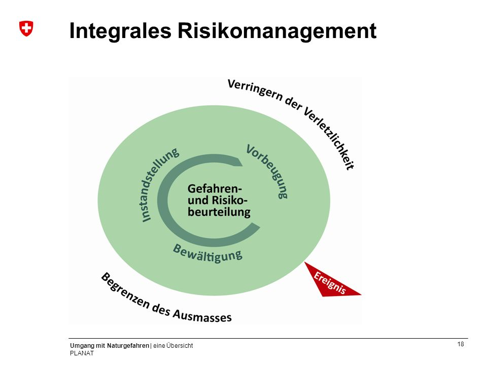 Integrales Risikomanagement
