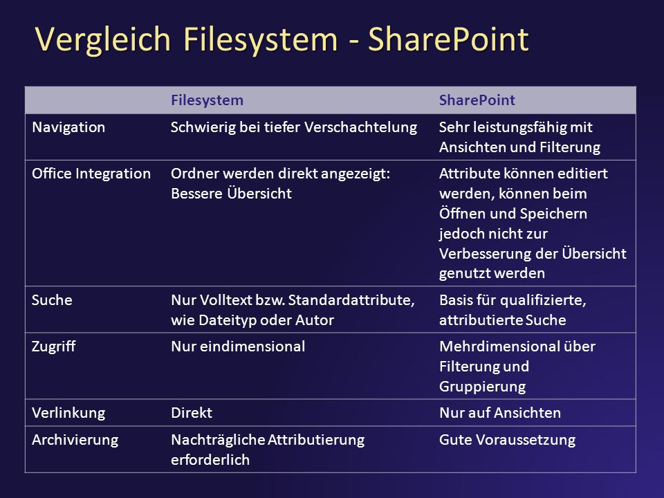 Vergleich Filesystem - SharePoint