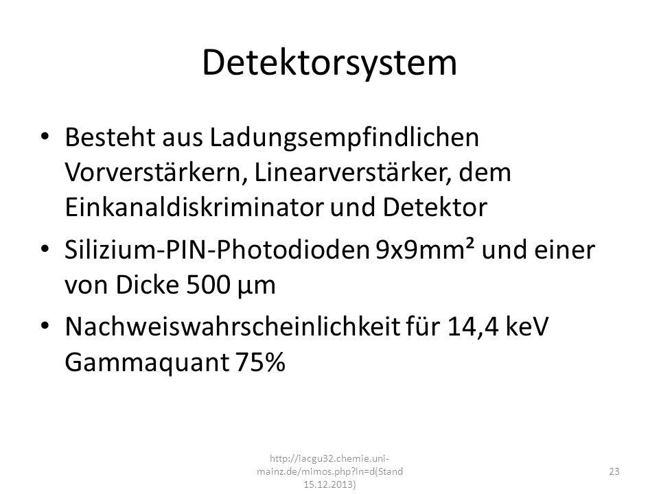 http://iacgu32.chemie.uni-mainz.de/mimos.php ln=d(Stand 15.12.2013)