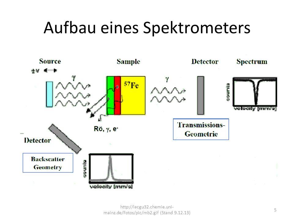 Aufbau eines Spektrometers