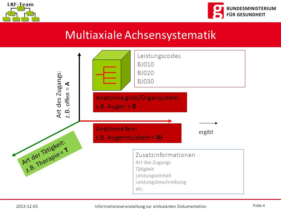Multiaxiale Achsensystematik