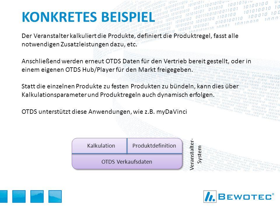 Konkretes Beispiel Der Veranstalter kalkuliert die Produkte, definiert die Produktregel, fasst alle notwendigen Zusatzleistungen dazu, etc.