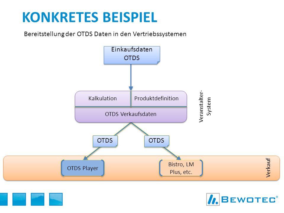 Konkretes Beispiel Bereitstellung der OTDS Daten in den Vertriebssystemen. Einkaufsdaten OTDS. Kalkulation.