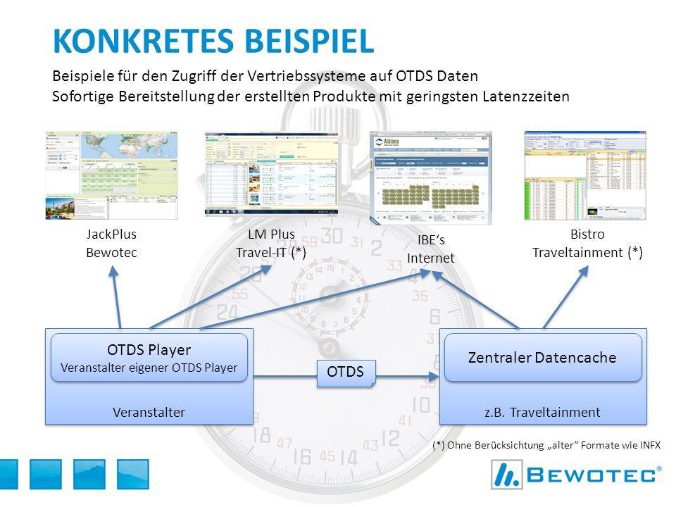 Konkretes Beispiel Beispiele für den Zugriff der Vertriebssysteme auf OTDS Daten.