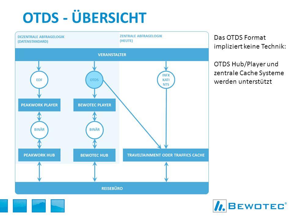 OTDS - übersicht Das OTDS Format impliziert keine Technik: