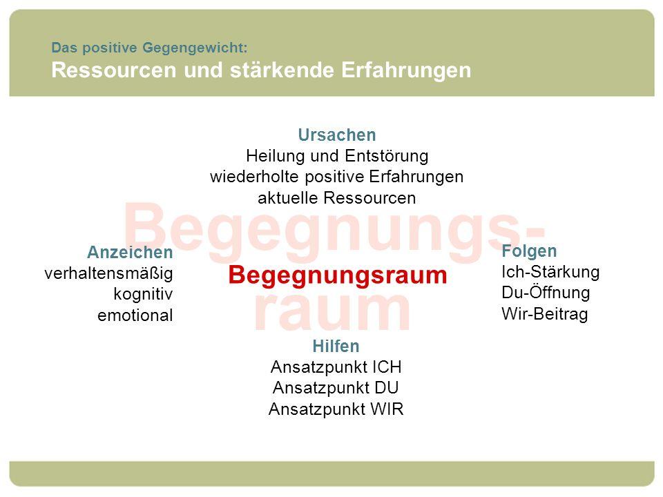 Begegnungs- raum Begegnungsraum Ressourcen und stärkende Erfahrungen