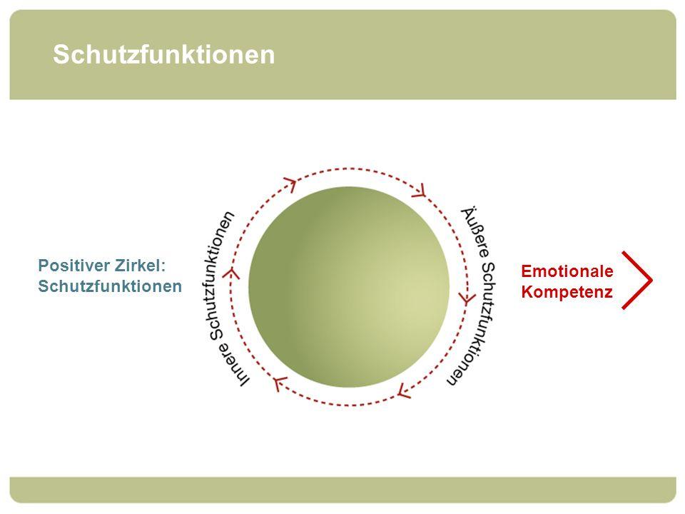 Schutzfunktionen Positiver Zirkel: Schutzfunktionen