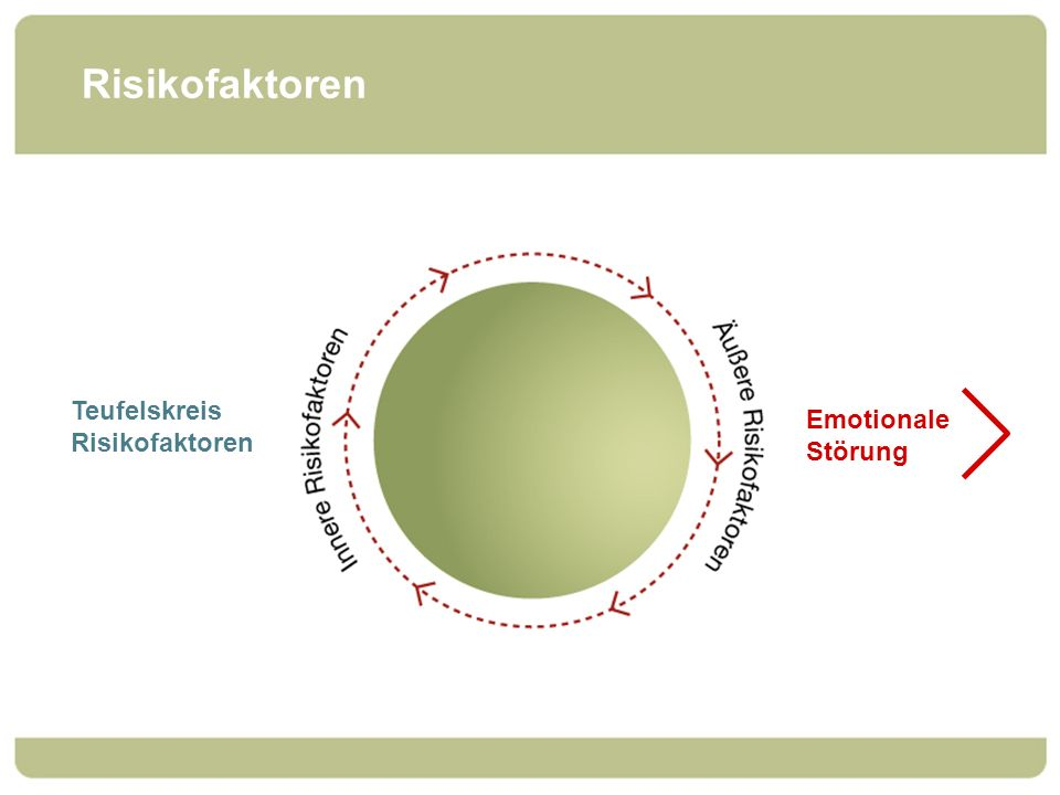 Risikofaktoren Teufelskreis Risikofaktoren Emotionale Störung