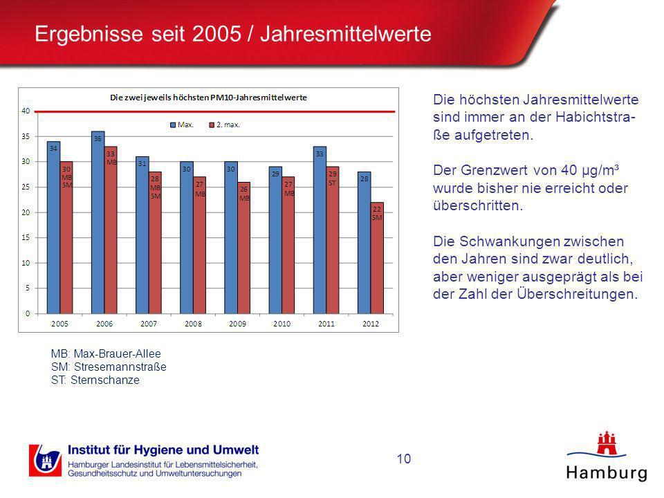 Ergebnisse seit 2005 / Jahresmittelwerte