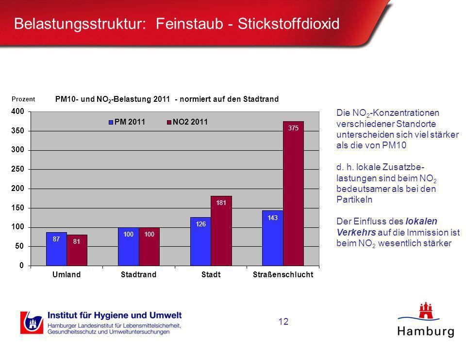 Belastungsstruktur: Feinstaub - Stickstoffdioxid