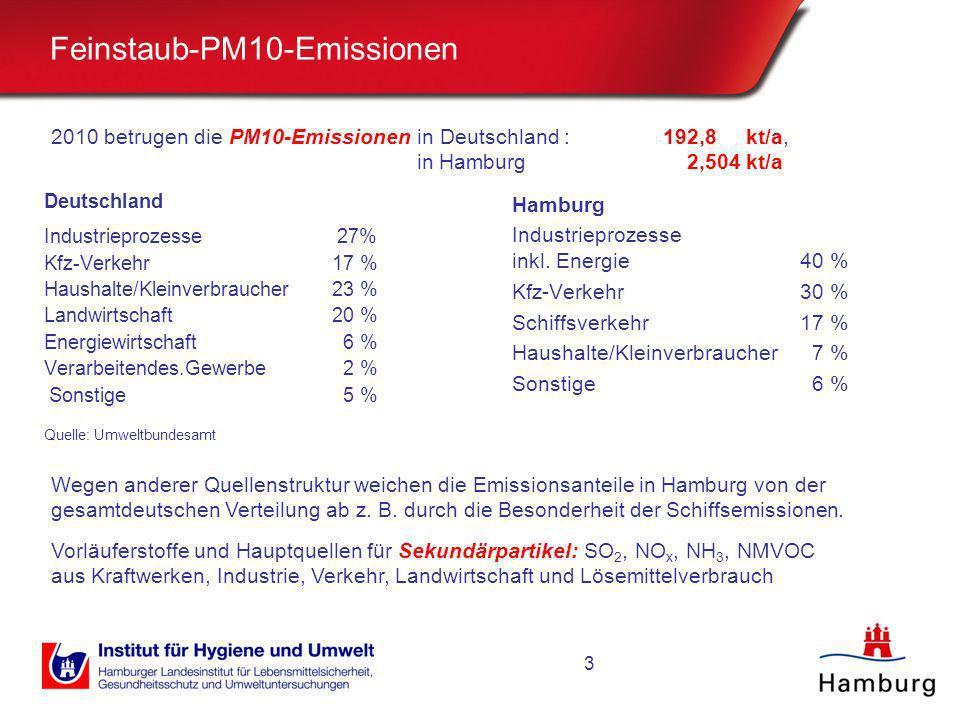 Feinstaub-PM10-Emissionen