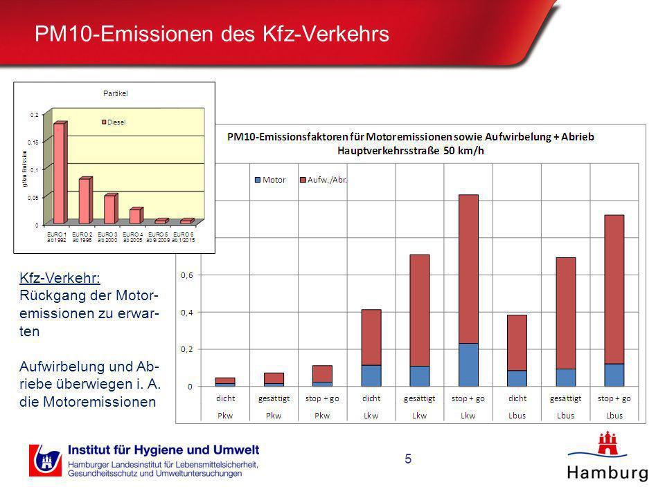 PM10-Emissionen des Kfz-Verkehrs