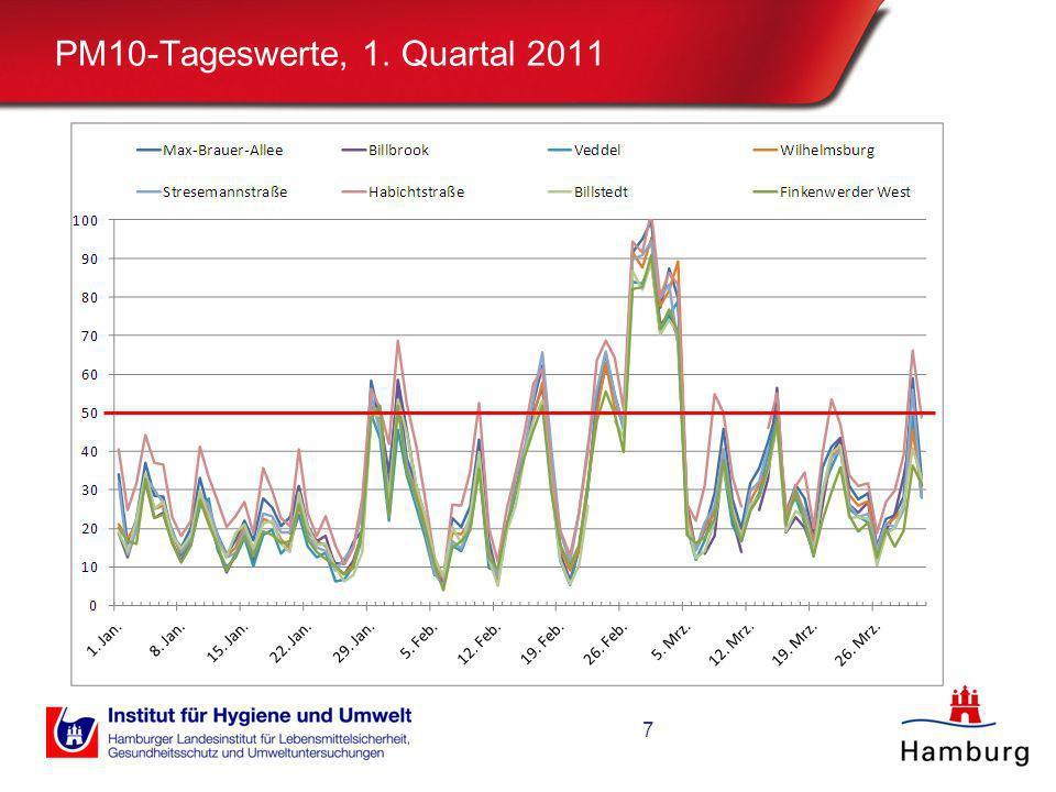 PM10-Tageswerte, 1. Quartal 2011