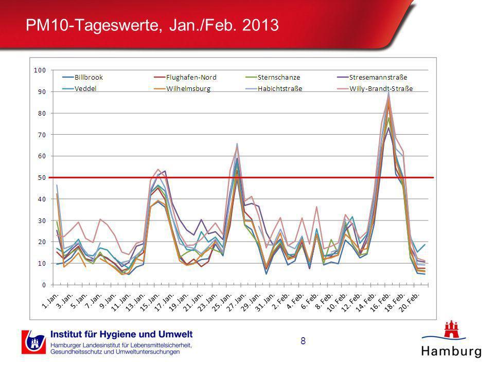 PM10-Tageswerte, Jan./Feb. 2013