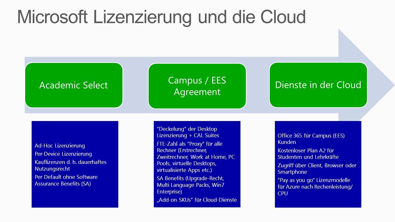 Microsoft Lizenzierung und die Cloud