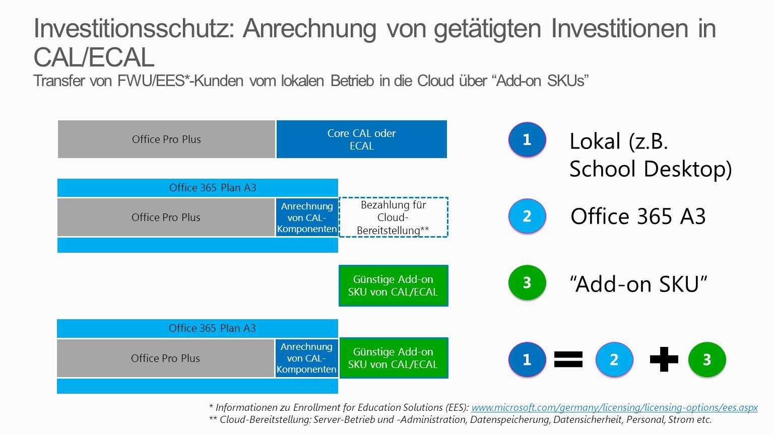 Investitionsschutz: Anrechnung von getätigten Investitionen in CAL/ECAL Transfer von FWU/EES*-Kunden vom lokalen Betrieb in die Cloud über Add-on SKUs