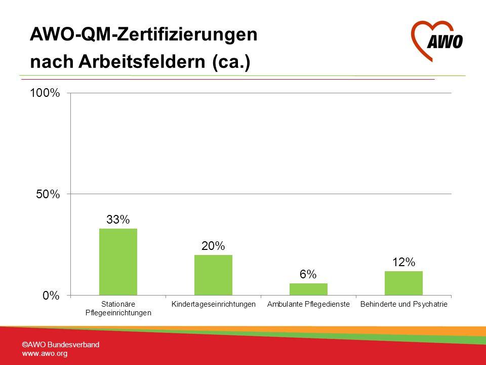AWO-QM-Zertifizierungen nach Arbeitsfeldern (ca.)