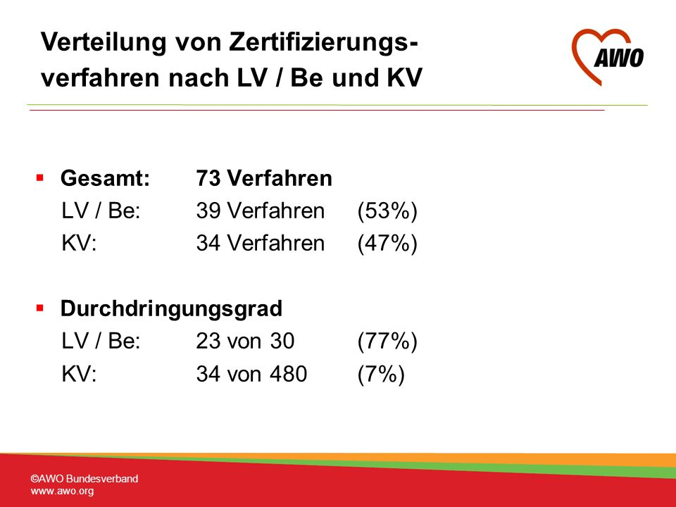 Verteilung von Zertifizierungs- verfahren nach LV / Be und KV