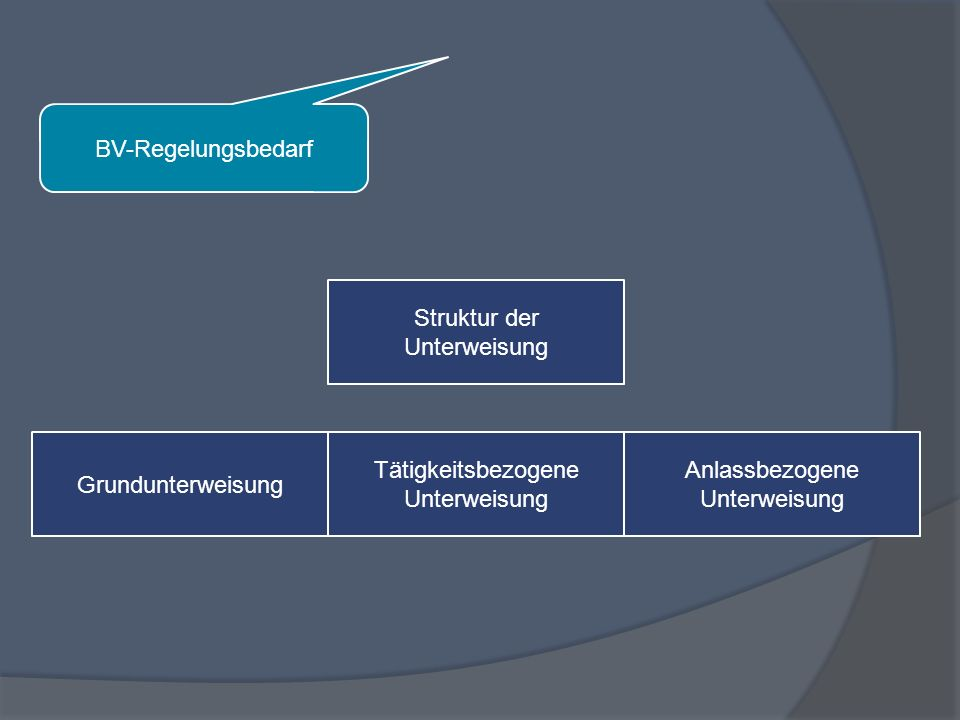 Struktur der Unterweisung