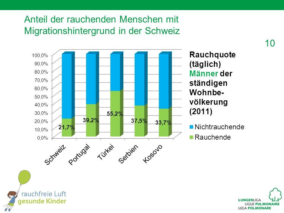 Anteil der rauchenden Menschen mit Migrationshintergrund in der Schweiz