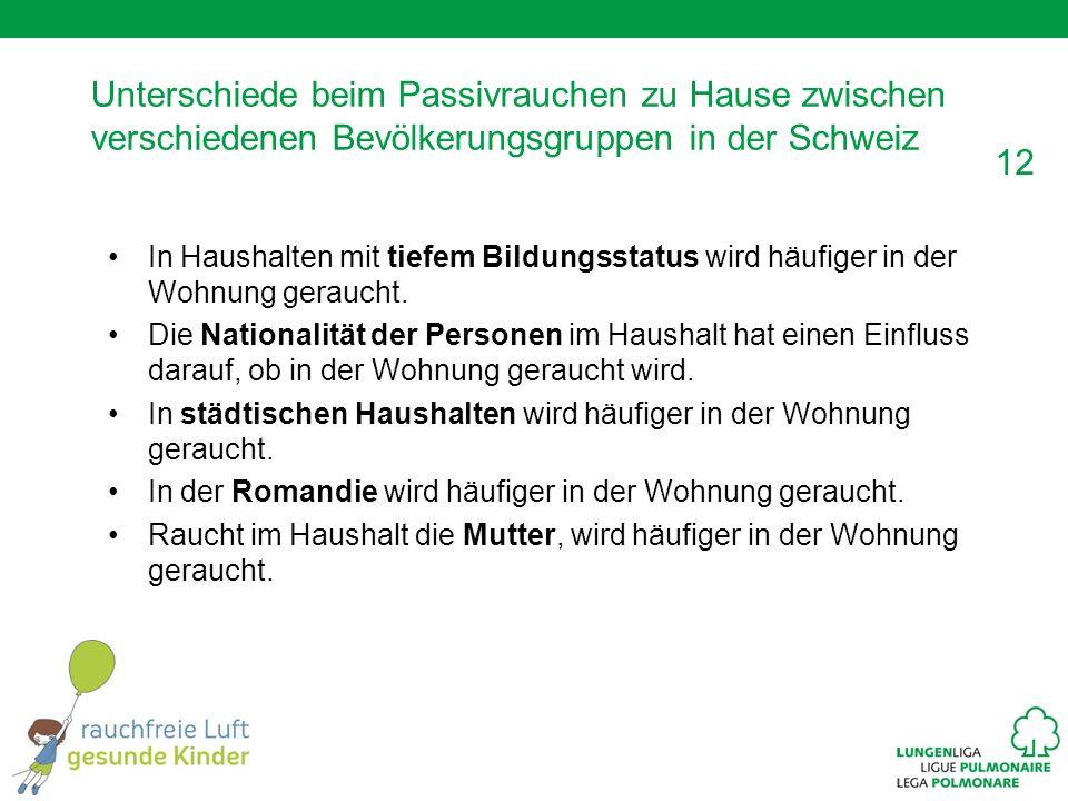 Unterschiede beim Passivrauchen zu Hause zwischen verschiedenen Bevölkerungsgruppen in der Schweiz