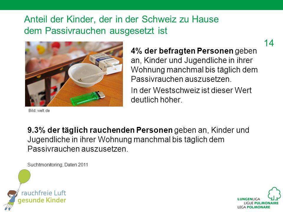 Anteil der Kinder, der in der Schweiz zu Hause dem Passivrauchen ausgesetzt ist