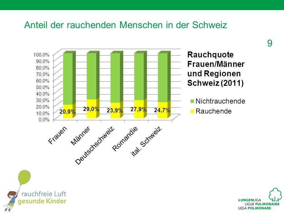 Anteil der rauchenden Menschen in der Schweiz