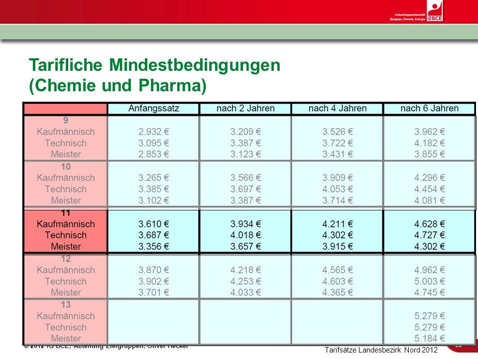 Tarifliche Mindestbedingungen (Chemie und Pharma)