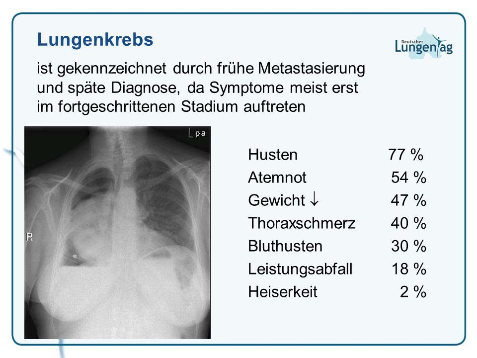 Lungenkrebs ist gekennzeichnet durch frühe Metastasierung und späte Diagnose, da Symptome meist erst im fortgeschrittenen Stadium auftreten.
