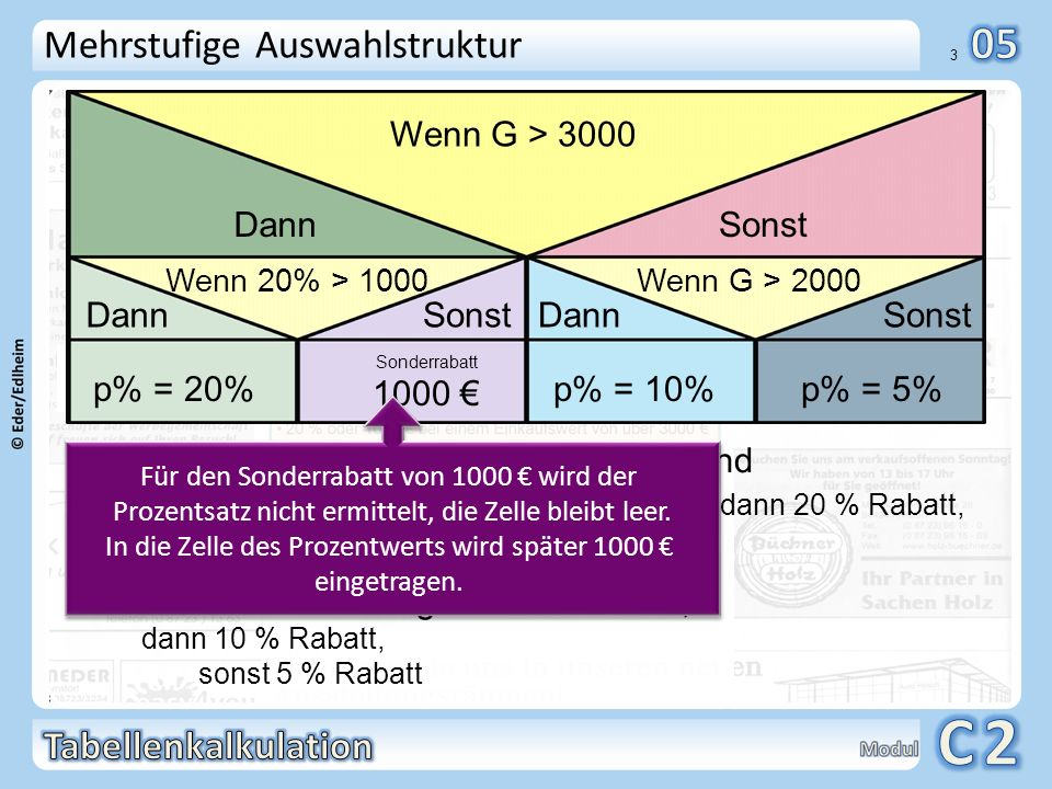 In die Zelle des Prozentwerts wird später 1000 € eingetragen.