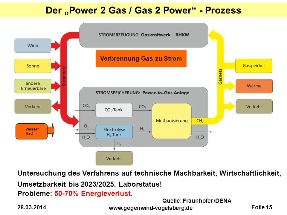 """Der """"Power 2 Gas / Gas 2 Power - Prozess Verbrennung Gas zu Strom"""