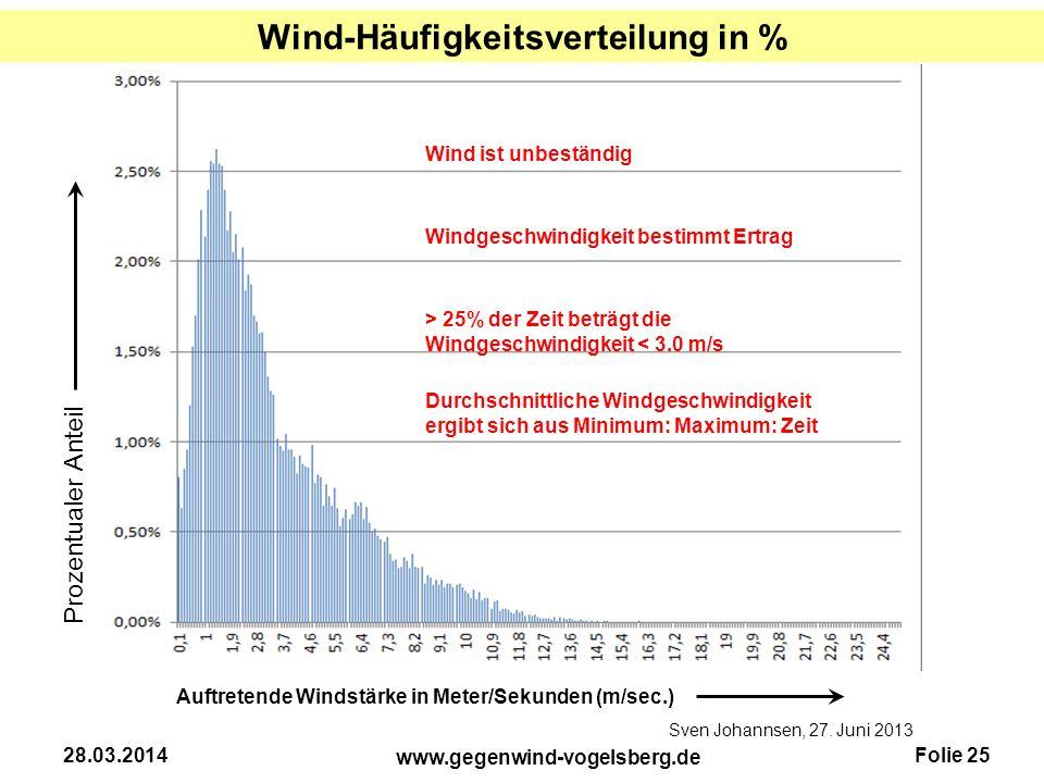 Wind-Häufigkeitsverteilung in %
