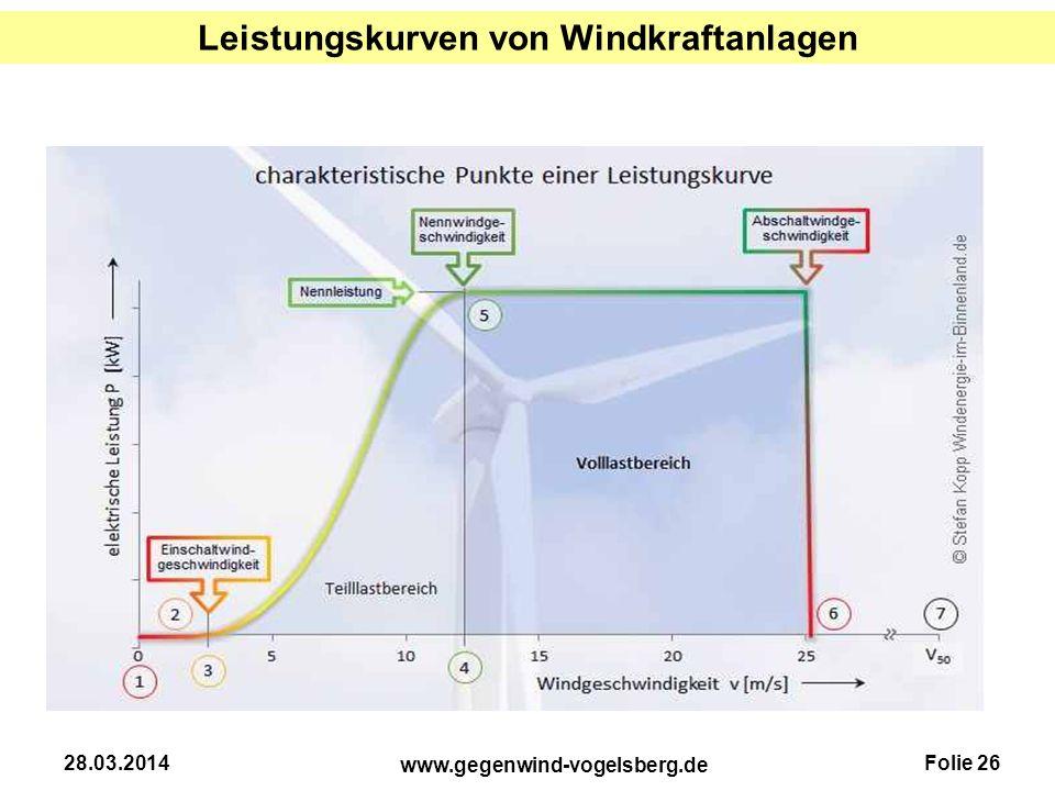 Leistungskurven von Windkraftanlagen