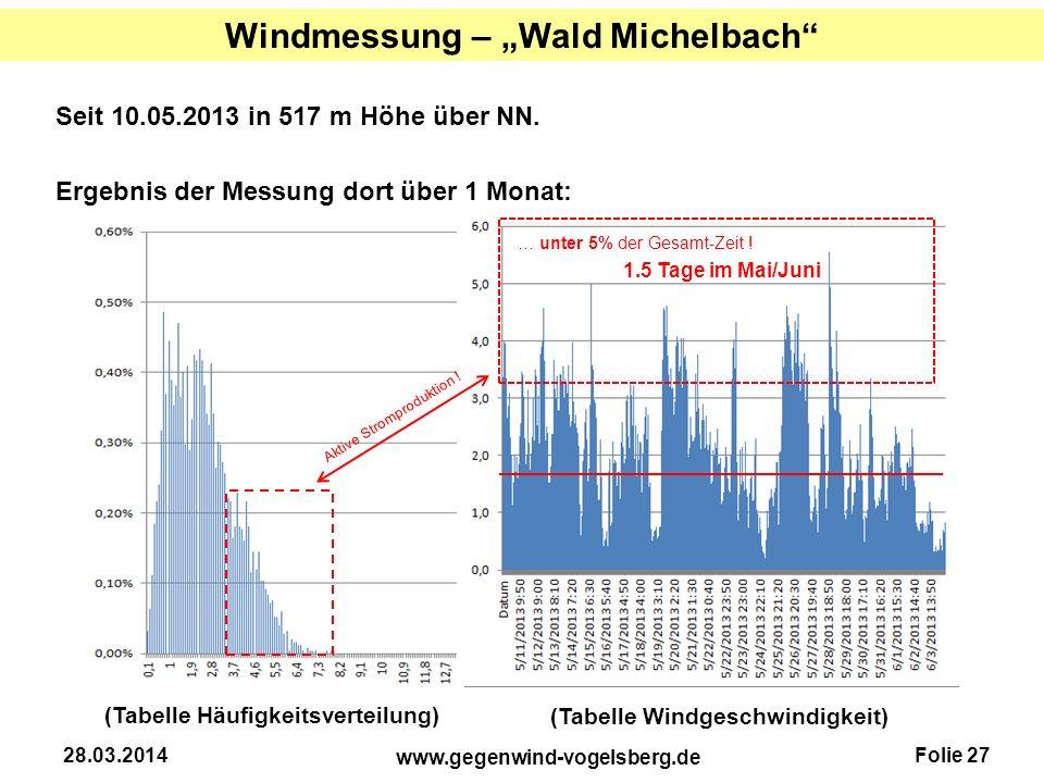 """Windmessung – """"Wald Michelbach"""