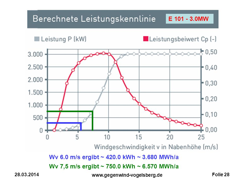 Wv 7,5 m/s ergibt ~ 750.0 kWh ~ 6.570 MWh/a