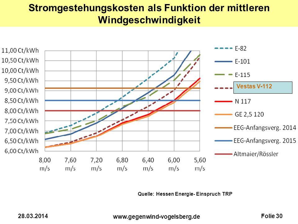 Stromgestehungskosten als Funktion der mittleren Windgeschwindigkeit