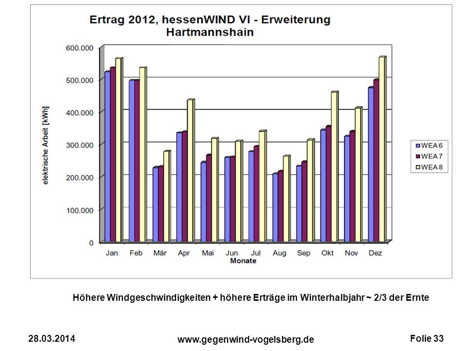 Höhere Windgeschwindigkeiten + höhere Erträge im Winterhalbjahr ~ 2/3 der Ernte
