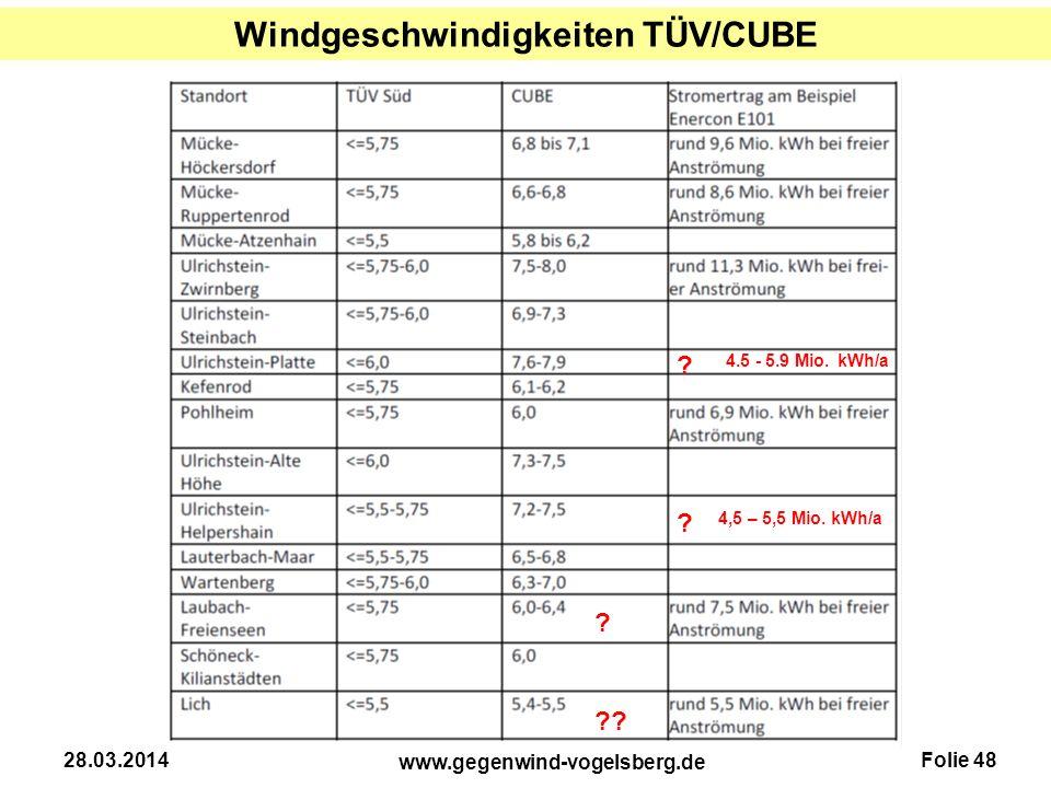 Windgeschwindigkeiten TÜV/CUBE