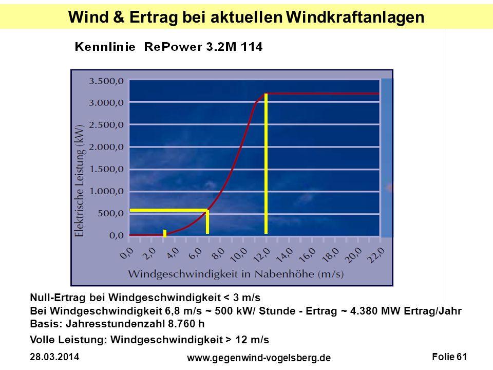 Wind & Ertrag bei aktuellen Windkraftanlagen