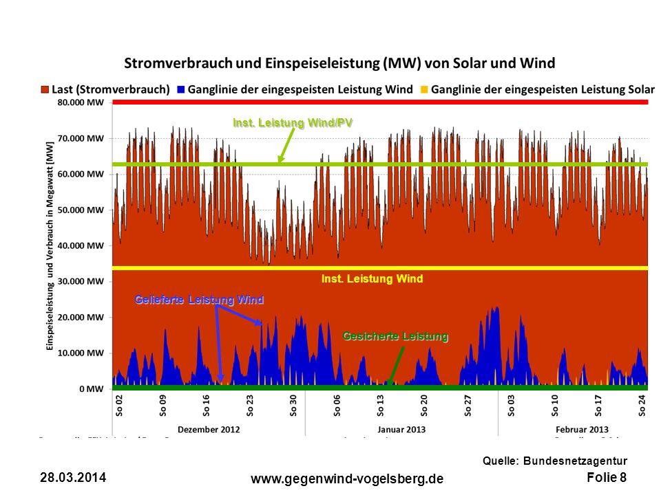 28.03.2014 Inst. Leistung Wind/PV Inst. Leistung Wind