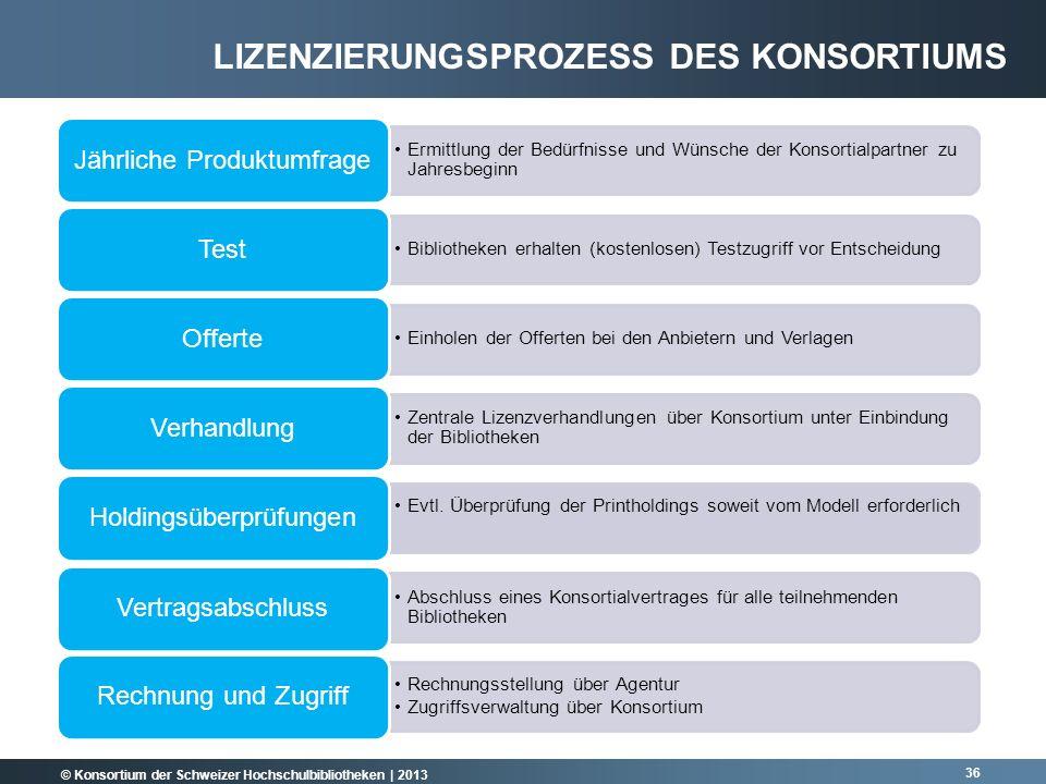 Lizenzierungsprozess des Konsortiums