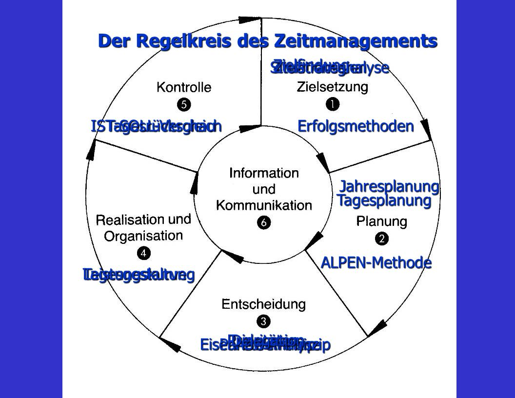 Der Regelkreis des Zeitmanagements