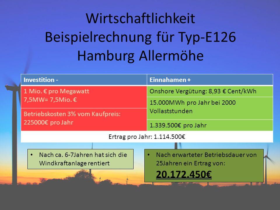Wirtschaftlichkeit Beispielrechnung für Typ-E126 Hamburg Allermöhe