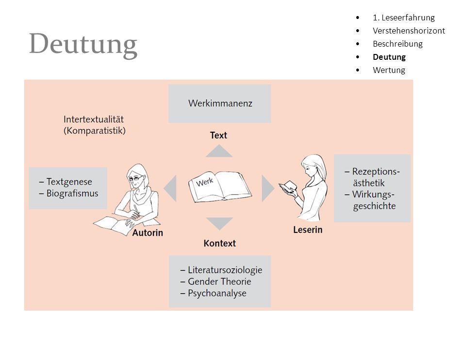 Deutung 1. Leseerfahrung Verstehenshorizont Beschreibung Deutung