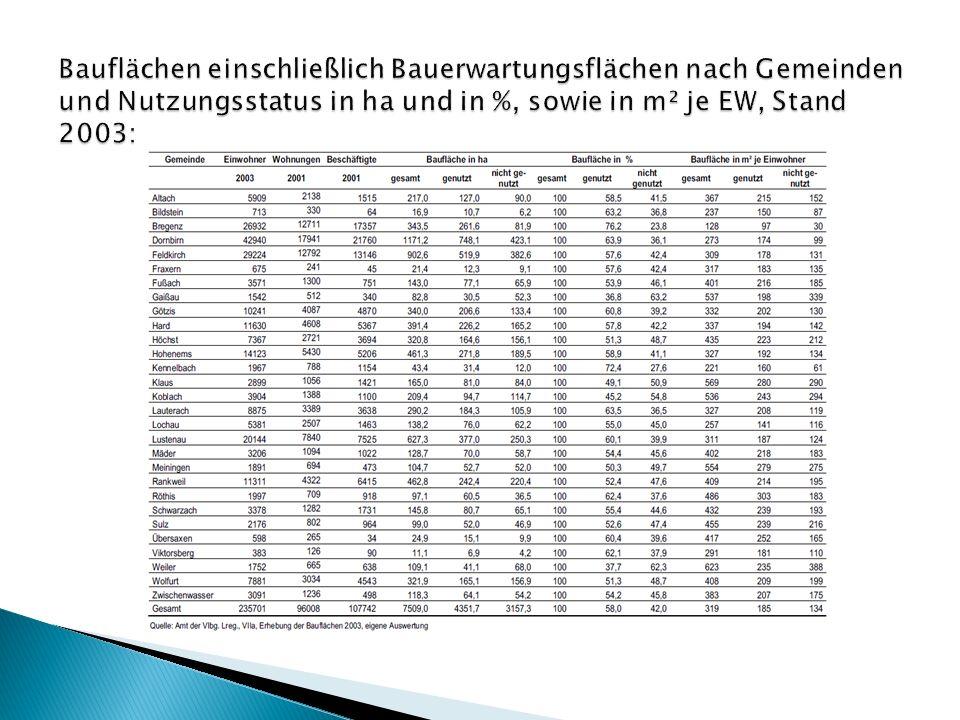 Bauflächen einschließlich Bauerwartungsflächen nach Gemeinden und Nutzungsstatus in ha und in %, sowie in m² je EW, Stand 2003:
