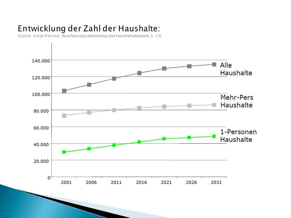 Entwicklung der Zahl der Haushalte: (Quelle: Vision Rheintal: Bevölkerungsentwicklung und Haushaltsdynamik, S.