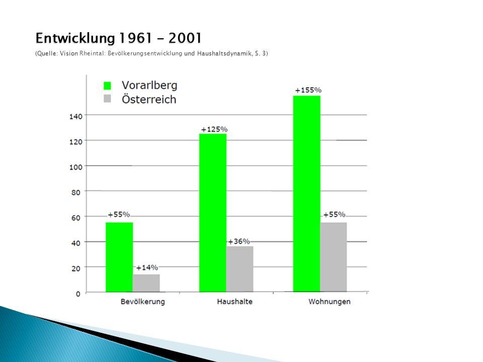 Entwicklung 1961 - 2001 (Quelle: Vision Rheintal: Bevölkerungsentwicklung und Haushaltsdynamik, S.